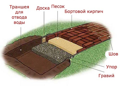 Переход на садовой схема